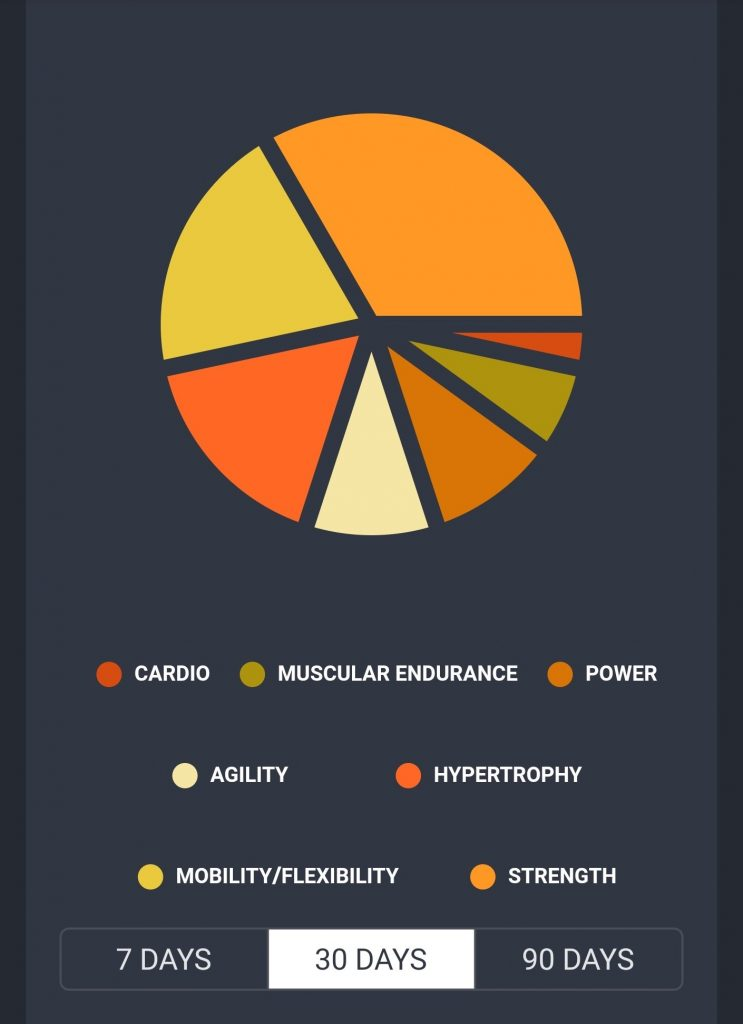 30 Day S&C Priorities pie chart - Cardio, Muscular Endurance, Mobility / flexibility, Agility, power, hypertrophy and strength all make up a proportion of this example chart from the AMI Sports: Golf App