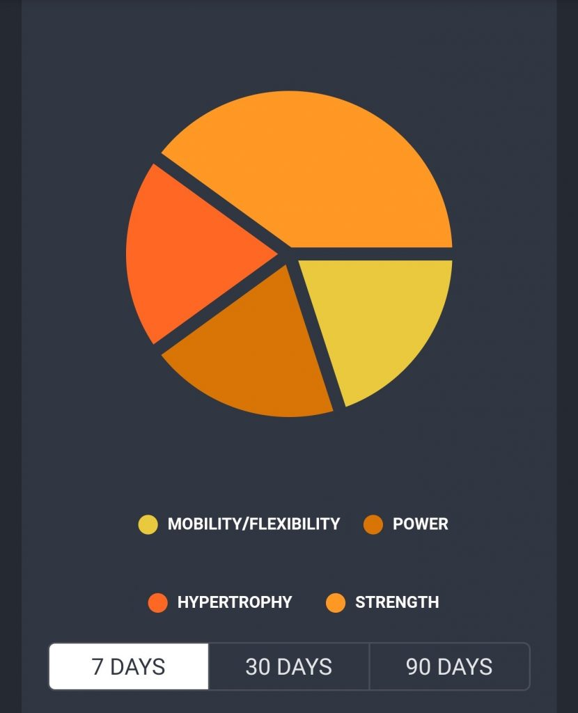 7 Day S&C Priorities pie chart - Mobility / flexibility, power, hypertrophy and strength all make up a proportion of this example chart from the AMI Sports: Golf App.