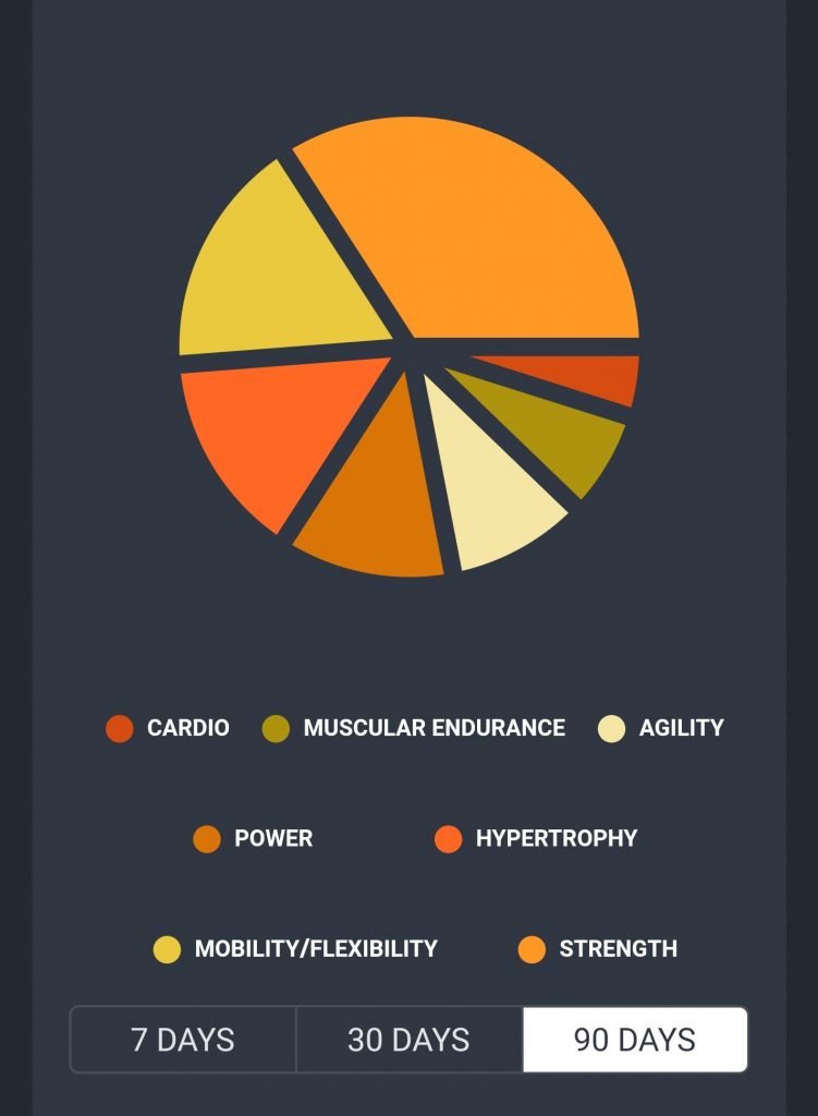 90 Day S&C Priorities pie chart - Cardio, Muscular Endurance, Mobility / flexibility, Agility, power, hypertrophy and strength all make up a proportion of this example chart from the AMI Sports: Golf App