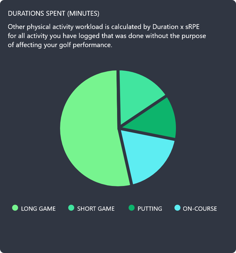 Pie chart showing a breakdown of golf durations. Long game, short game, putting and on course are shown as segments of time on the pie chart. This monitoring graphic is available in the personal monitoring section of the AMI Sports: Golf App.