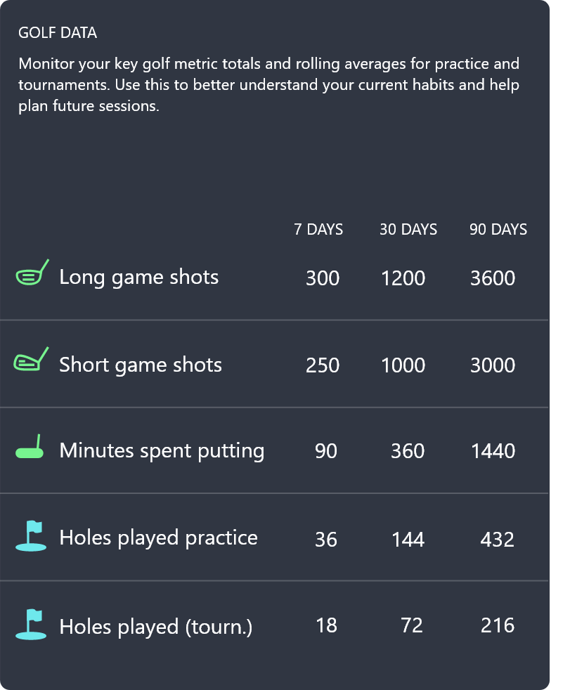 Golf Data Table showing a breakdown of golf shots, putting and hols played in practice and tournament. This data table is available in the personal monitoring section of the AMI Sports: Golf App.